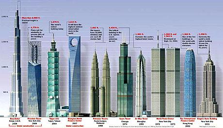 İşte dünyanın en yüksek binası galerisi resim 24