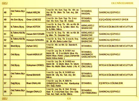 Balyoz'la TSK'dan atılacaklar listesi! galerisi resim 5